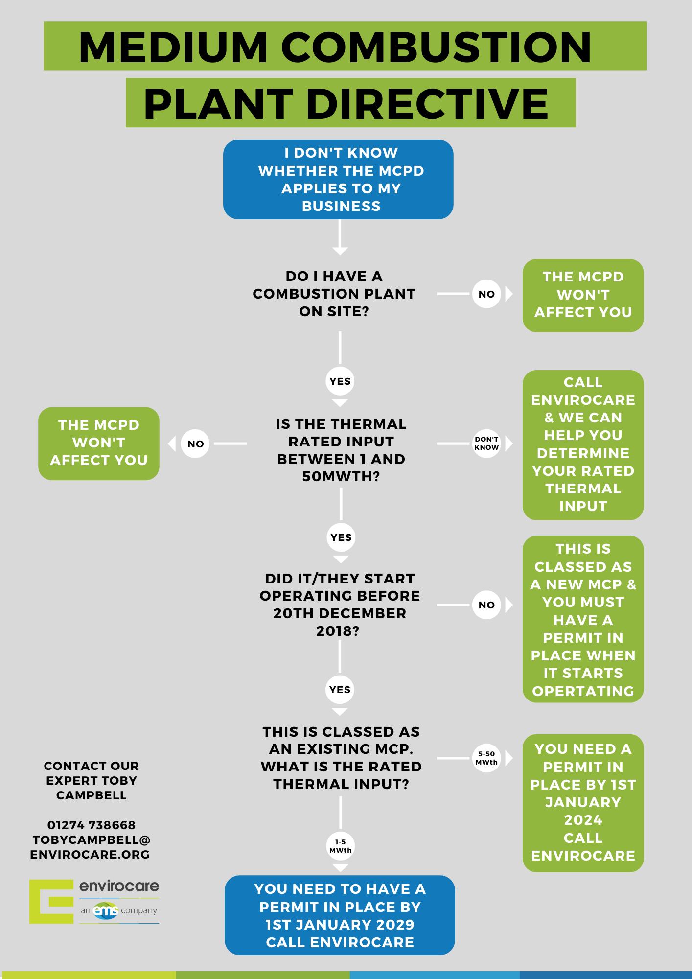 MCPD Diagram (3)